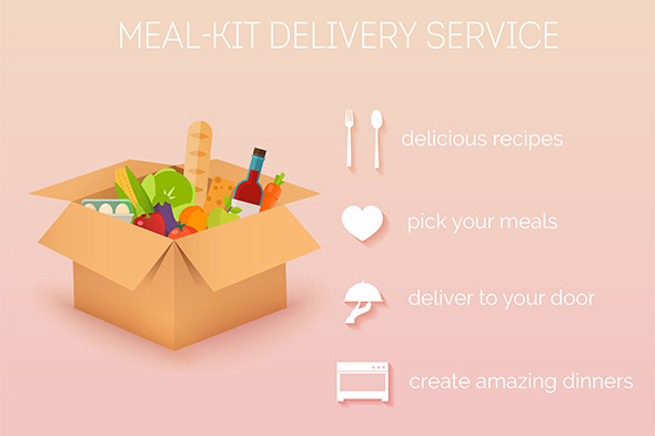 Find Out About Meal-Kit Options for the Busy Family