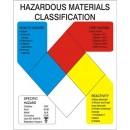 Hazardous Materials Safety Class Sign [3.5X2.5 Plastic] width=